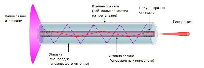 резонатори за машини за лазерно рязане