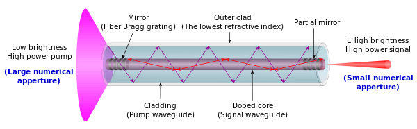 CO2 срещу Фибер лазер – съпоставкa